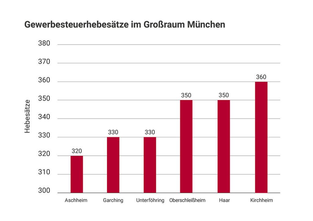 Grafik_Gewerbesteuerhebesaetze